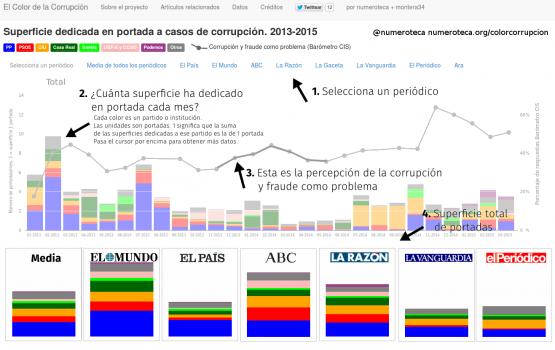 Explicación sobre el color de la corrupción. Enero 2013 - Mayo 2015