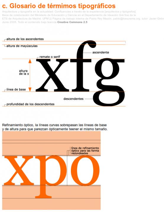 Glosarios de términos de Arquitectura y tipografía Confluencias a través de la experiencia [arquitectos y tipógrafos]