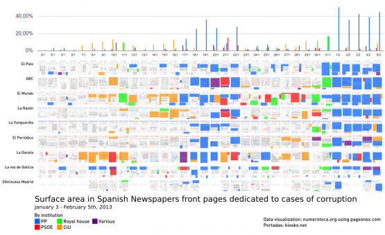 Cobertura de corupción en portadas de periódicos españoles por partido e institución