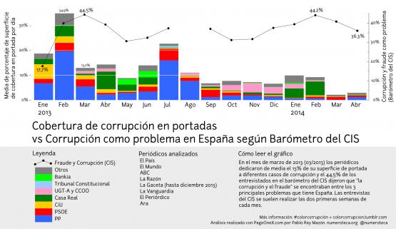 Cobertura de corrupción en portadas vs Corrupción como problema en España según barómetro CIS