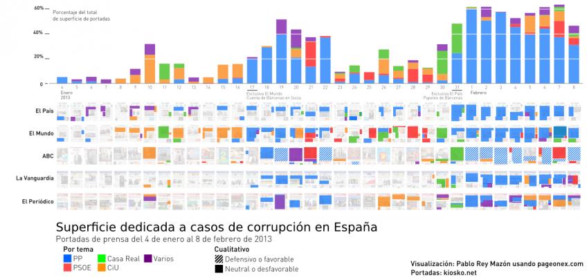 Cobertura de corrupción en portadas de periódicos en España y Cataluña