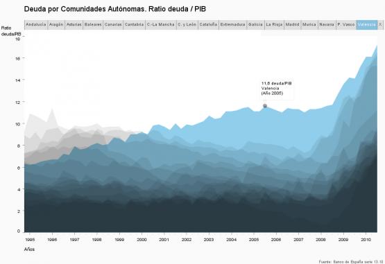 relación del ratio de la dueda frente al PIB por comunidades autónomas