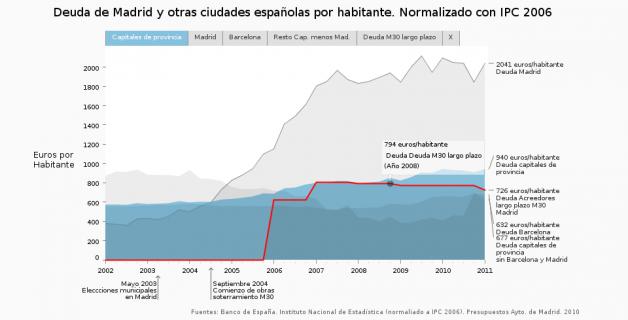 Deuda de Madrid en relación con otras ciudades españolas y el soterramiento de la autopista M30 por habitante, normalizado con IPC