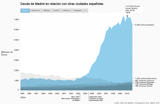 Deuda de Madrid en relación con otras ciudades españolas