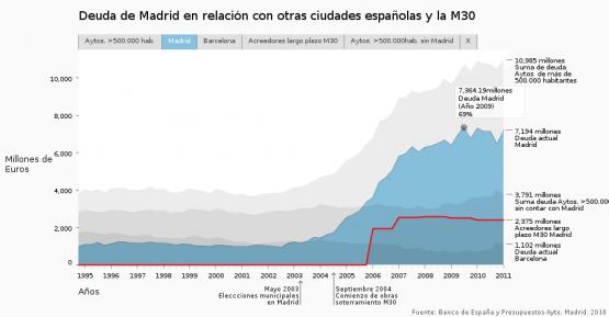 Deuda de Madrid en relación con otras ciudades españolas y el soterramiento de la autopista M30