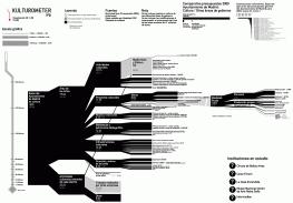 Gráfico de distribución presupuestaria de gasto en Cultura del ayuntamiento de Madrid