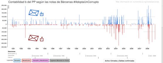 Entradas y salidas de dinero en formato gráfico de barras de las notas de Bárcenas