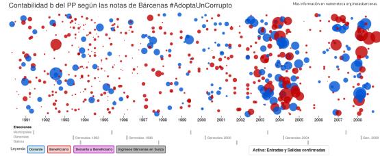 Entradas y salidas de dinero en formato gráfico de círculos de las notas de Bárcenas