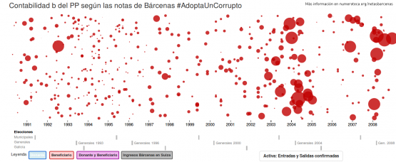 Salidas de dinero en formato gráfico de círculos de las notas de Bárcenas