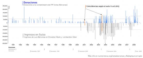 Correlaciones entre donaciones e ingresos en Suiza de las notas de Bárcenas