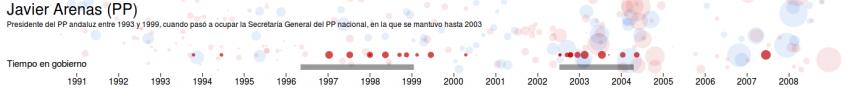 Detalle de dinero para Javier Arenas según las notas de Bárcenas