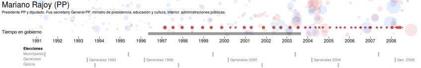 Detalle de dinero para Mariano Rajoy según las notas de Bárcenas y tiempo en el gobierno