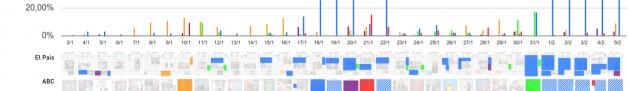 Ejemplo de uso de PageOneX en el estudio de cobertura de casos de corrupción en España