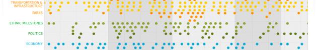 Línea del tiempo sobre Boston insertada en la web de Planning Boston