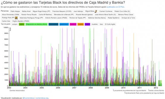 Visualización de los gastos con Tarjetas Black de Caja Madrid y Bankia en el tiempo