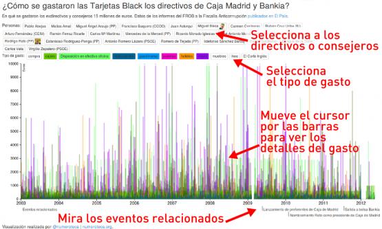 Cómo funciona la visualización de los gastos con Tarjetas Black de Caja Madrid y Bankia