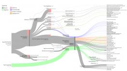 Gráfico de flujos (sankey) de distribución de gasto en Cultura del Ayuntamiento de Madrid en 2016