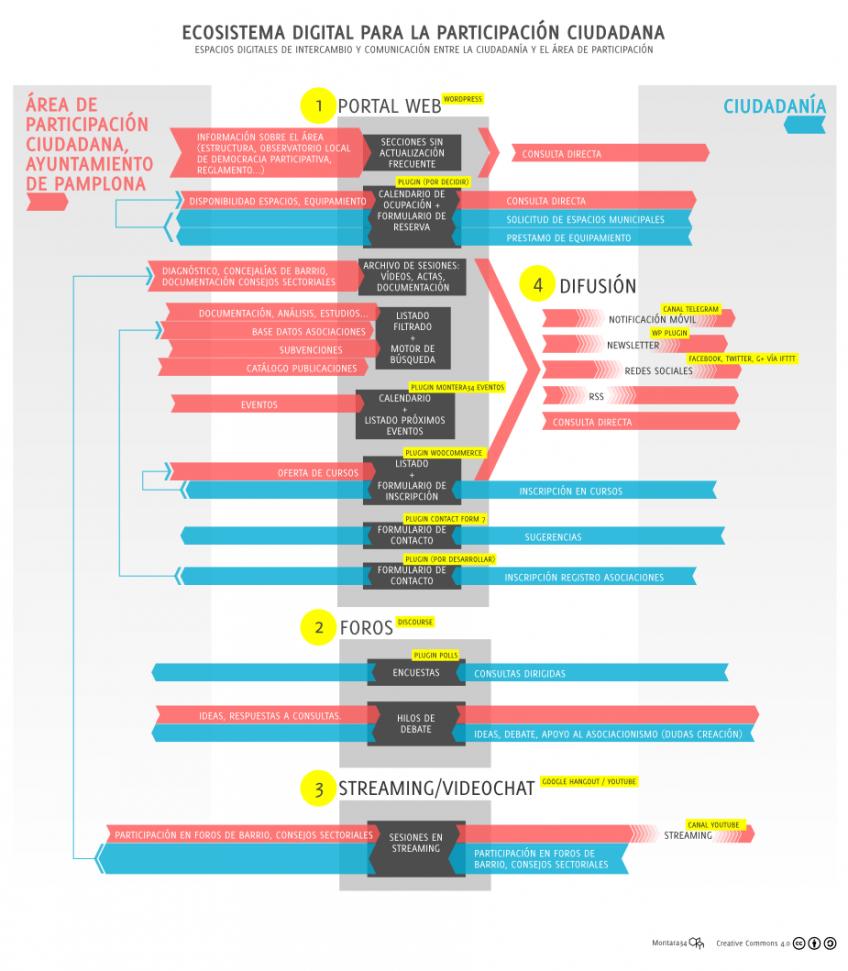 Diagrama del ecosistema de participación digital del Ayuntamiento de Pamplona