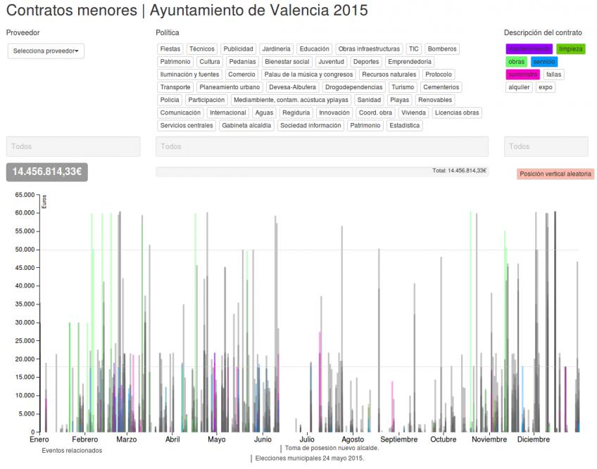 Contratos menores ayuntamiento de Valencia en 2015