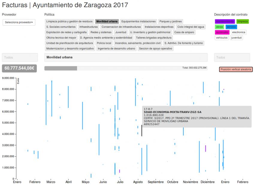 Facturas ayuntamiento de Zaragoza en 2017 de FCC