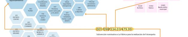 Visualización de clasificación de gasto por Mar Núñez (noez.org) para Kulturometer2016