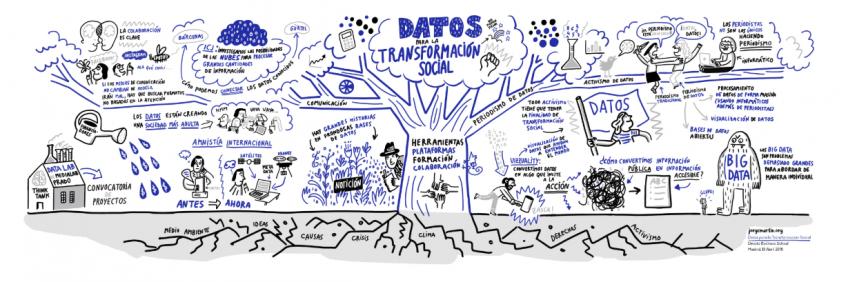 Datos para la transformacion social