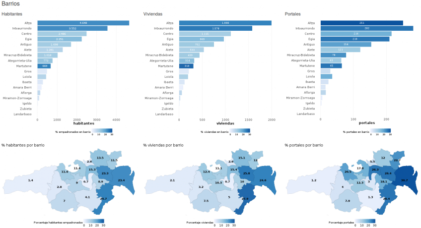 Comparativa de barrios por porcentaje y número de habitantes, viviendas y portales
