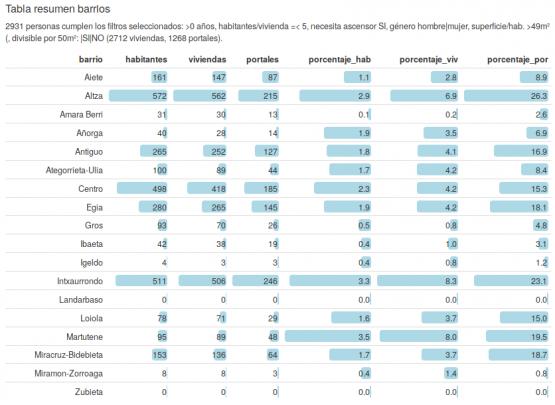 Tabla de resultados de habitantes, viviendas y portales por barrio con las variables seleccionadas