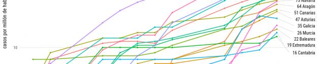Casos registrados de COVID-19 por comunidad autónoma en España (escala logarítmica).