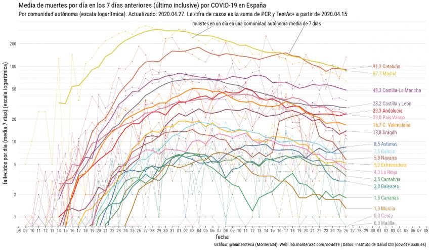 Media de muertes por día en los 7 días anteriores por comunidad autónoma.
