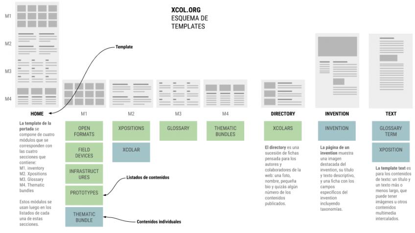 xcol.org. Esquema de templates