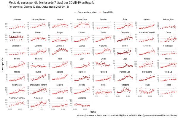Media de casos por día (ventana de 7 días) de COVID-19 en España